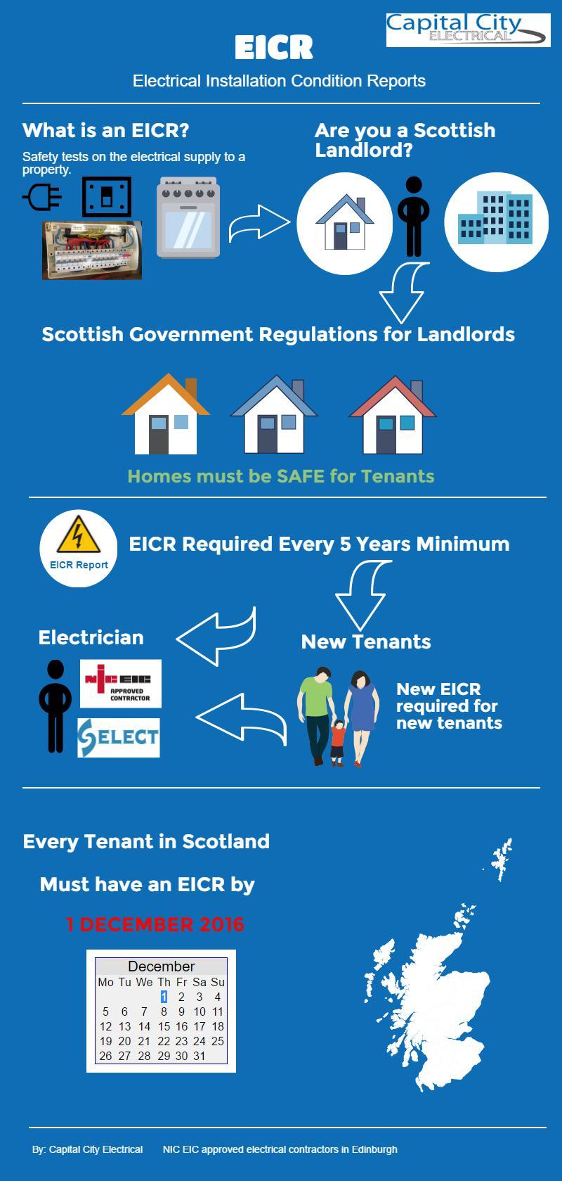 EICR Scotland